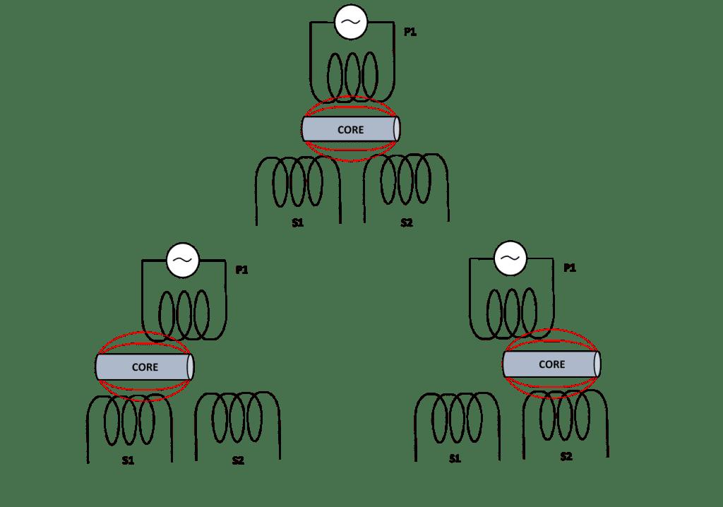 LVDT Basics | LVDT Tutorial | Newtek Sensors | LVDT Position