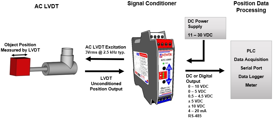 LVDT Signal Conditioning Diagram