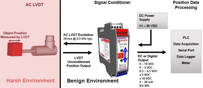 Because the LVDT does not require on-board electronics, the sensor itself can operate in very harsh environments with temperature and pressure extremes, and the signal conditioning electronics can be housed remotely outside of the harsh area.
